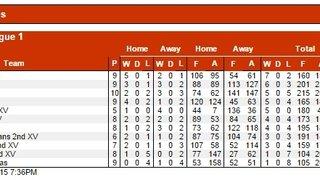Warwickshire League 1