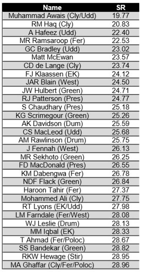 2012-19 WDCU Premier BOWLING Strike Rate