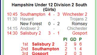 GU12 vs Salisbury