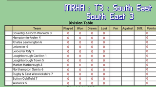 M7 promoted to South East 3 Division for 2019-20 season