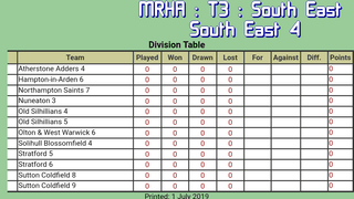 M8 move into South East 4 Division for 2019-20 season