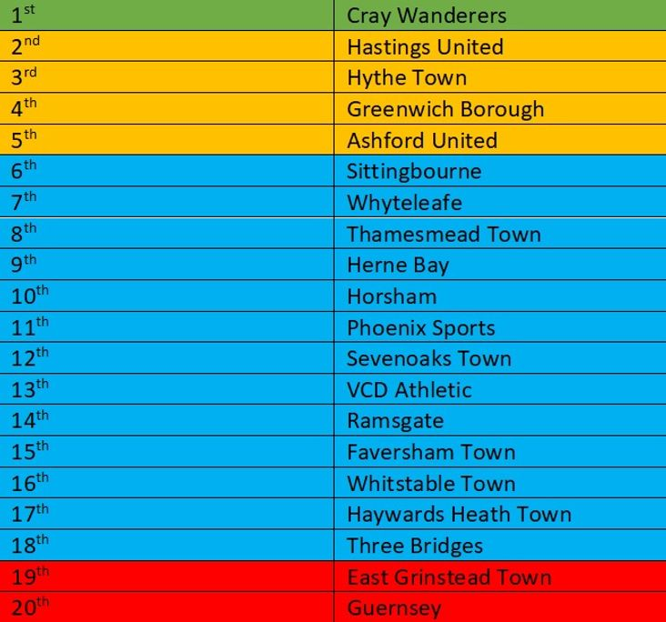 Bostik South East Predicted Table 2018-19