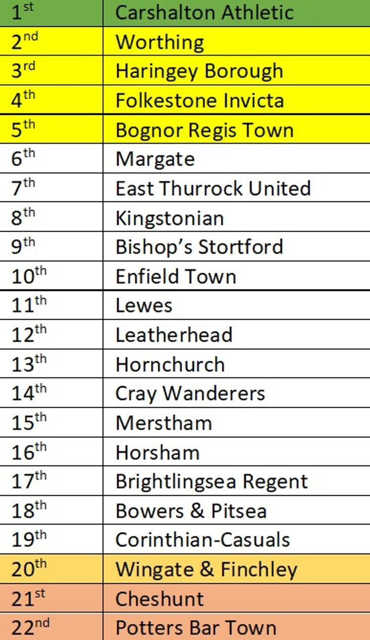 BetVictor Isthmian Premier Division- predicted table 2019-20