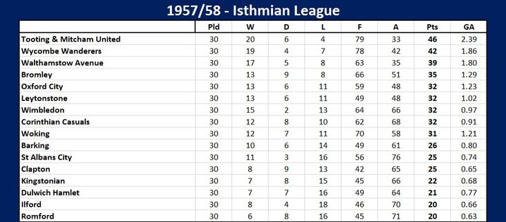 Isthmian table 1957-58
