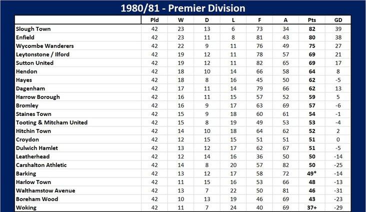 Isthmian Premier table 1980-81