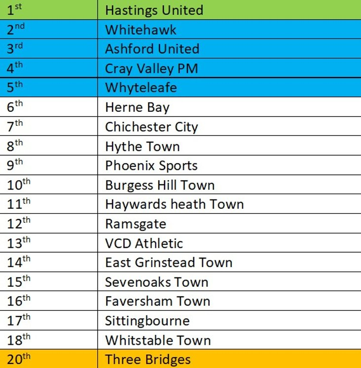 Isthmian South East predictions 2020-21