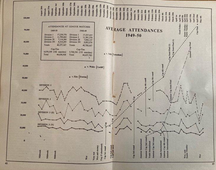 Average Attendances 1949-50