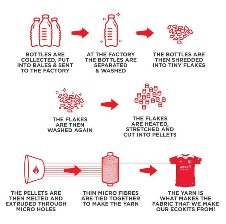 How each shirt is manufactured