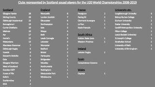Hawks top Scotland 20s table