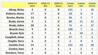 United Current Season & Career Stats