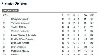 Hepworth United Ladies are Premier League Champions