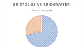 Match Report: Bristol University B v Bridgwater