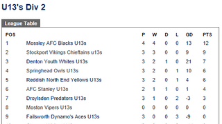 Mossley AFC Under 13's Blacks are top of the league!
