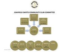 About Jeanfield Swifts Community Club