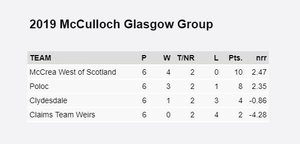 McCrea West of Scotland Top Glasgow Group