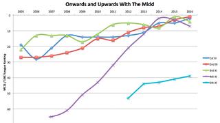 NMCC Progress Graph