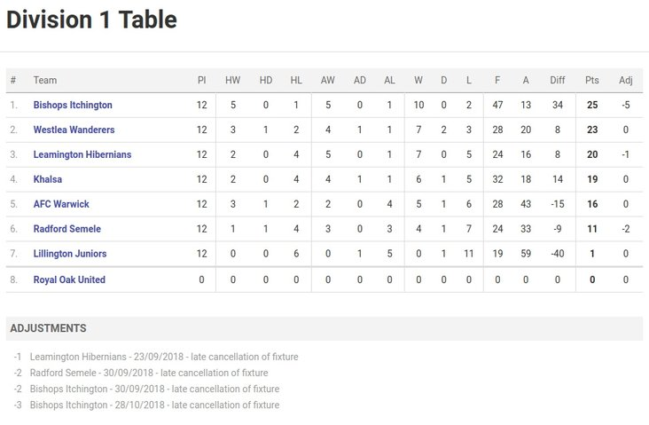Division One final league table