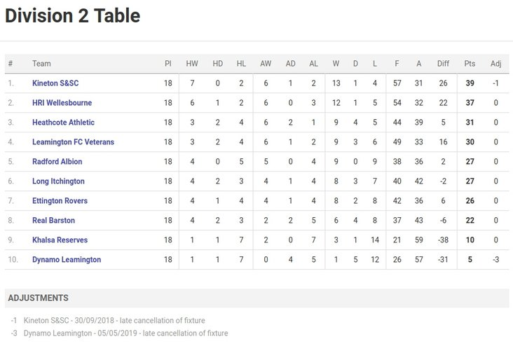 Division Two final league table
