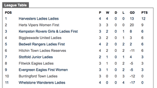 Harvesters Women continue perfect start with 4 wins out of 4