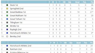 League Tables after 5th May fixtures