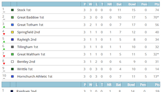 League Tables after 19th May matches