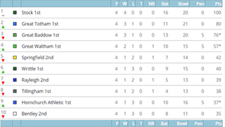 League Tables after 26th May matches