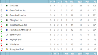 League Tables after 2nd June matches