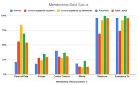 Membership Database Status 3rd September 2019