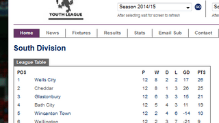 U18 LEAGUE TABLE