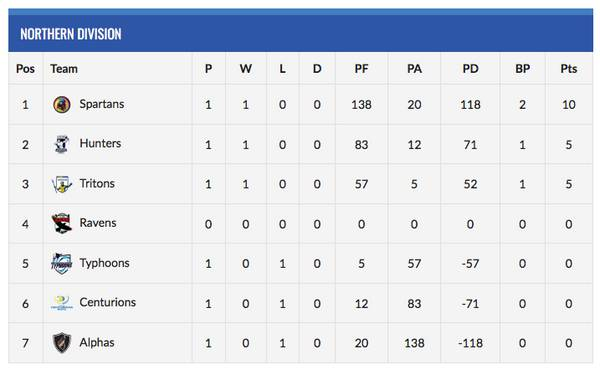 Northern Division League Table