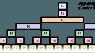 2019/20 Draft League Structures