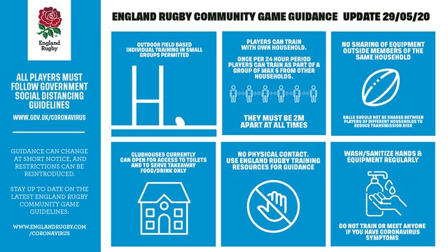 ENGLAND RUGBY COMMUNITY GAME GUIDANCE UPDATE  29.05.20