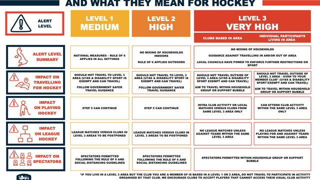 What does South Yorkshire's move to Covid Tier 3 mean for hockey? UPDATED