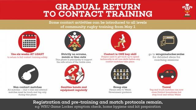 WRU - Gradual return to contact