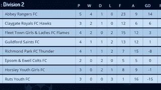 League Table 8/10/17