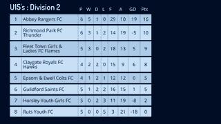 League Table 30/10/2017