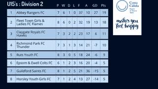 League Table 18/11/17