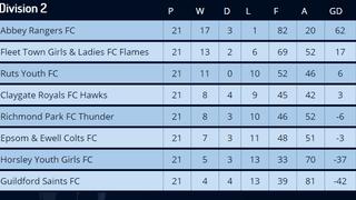 League Table Final 2017 - 18