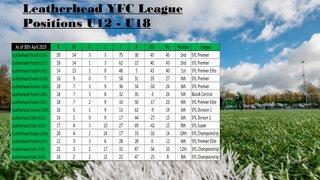 Club League positions