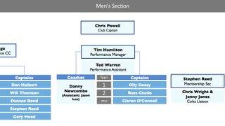 Who's who at Reading Men's Hockey