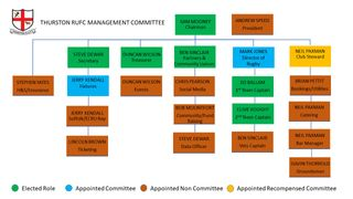 New Management Committee Appointed 2018/2019