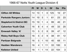 1966-67 Notts Youth League