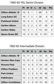 1962-63 Young Elizabethan League
