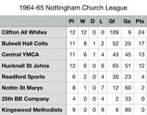 1964-65 Nottm Church League
