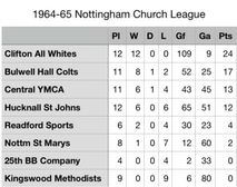 Part 23 Under 13s Church League and Woodward Cup Champions 1964-65