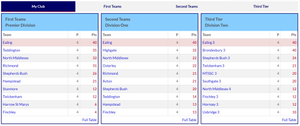 Ealing dominate MCCL League Tables