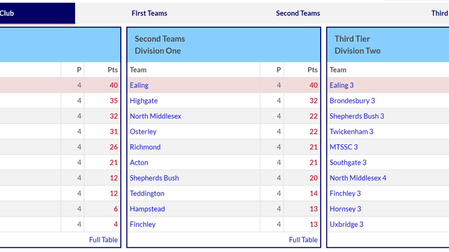Ealing dominate MCCL League Tables