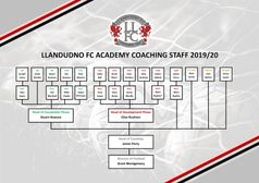 Meet the Llandudno FC Academy Coaching Staff - Development Phase