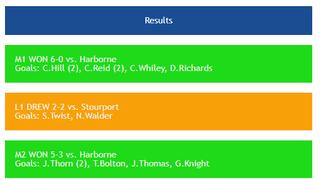 Old Hales Complete Clean Sweep vs Harborne on Super Saturday!
