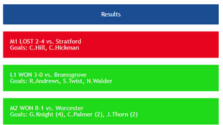 Results from Saturday 27th November!